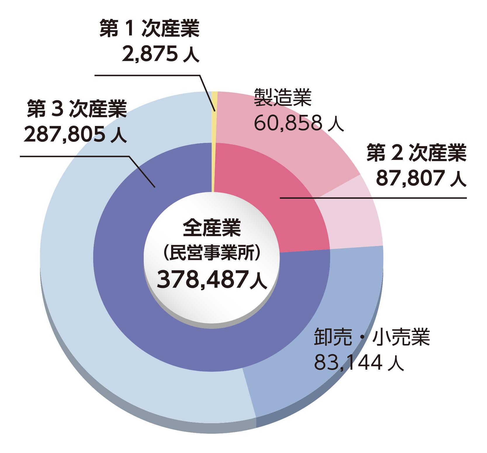 和歌山県の産業大分類別従業者数
