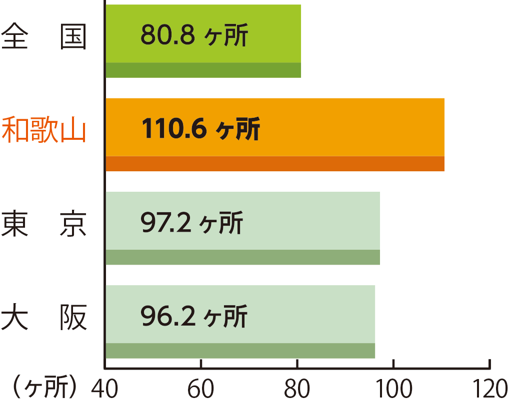 人口10万人当たりの一般診療所数