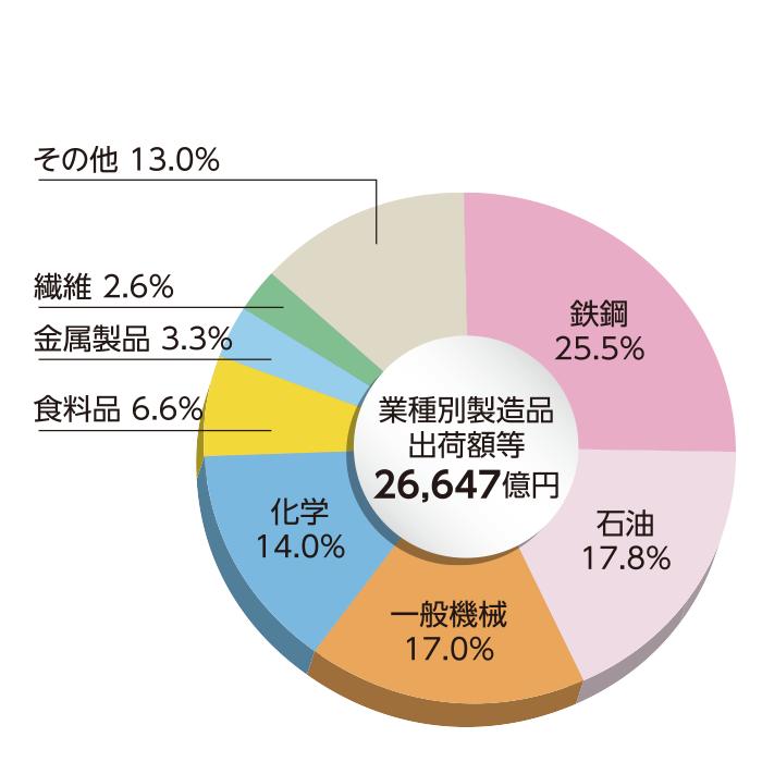 和歌山県の業種別 製造品出荷額等構成比率