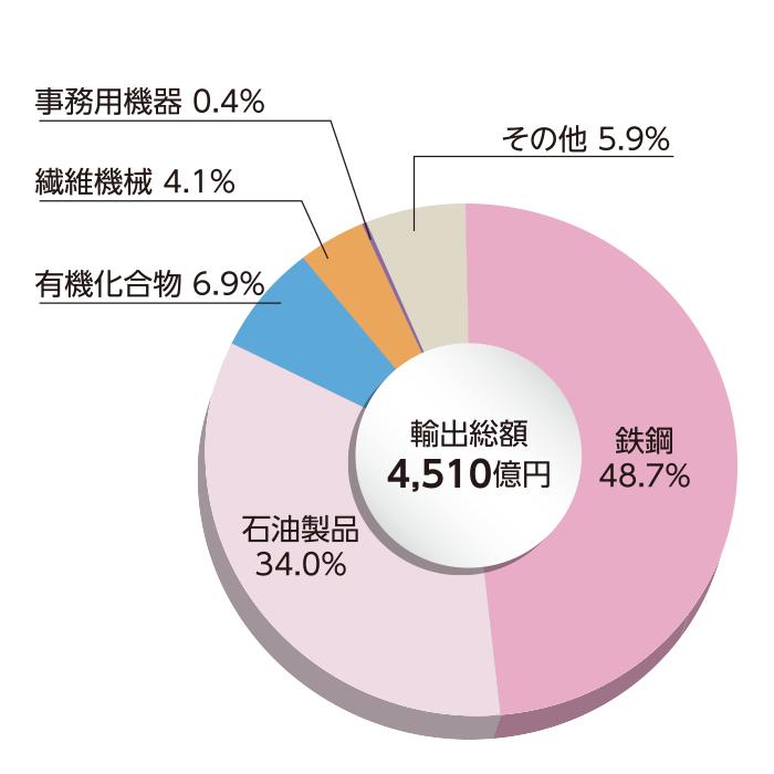 和歌山県の主要輸出品別 輸出額(主要5品目)