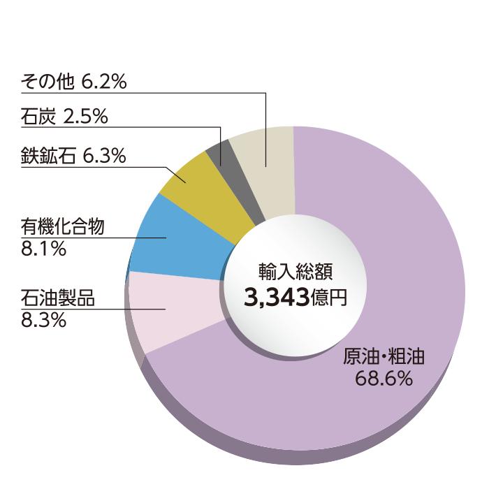 和歌山県の主要輸入品別 輸入額(主要5品目)
