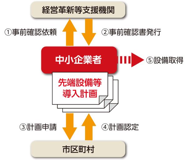 先端設備等導入計画の認定フロー図