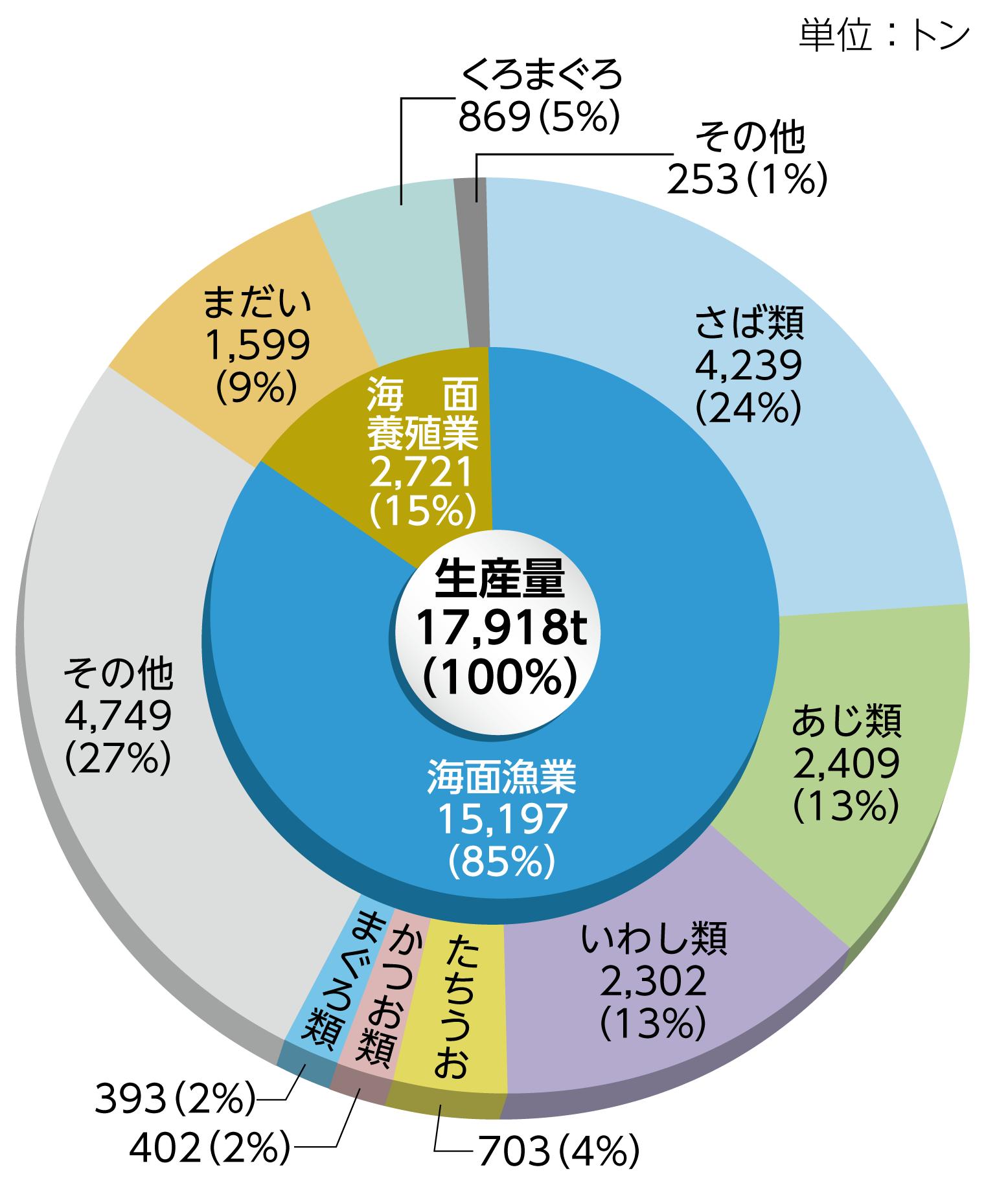 面漁業・養殖業魚種別生産量円グラフ