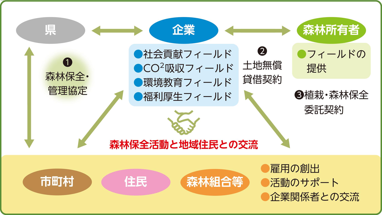 企業の森仕組み図