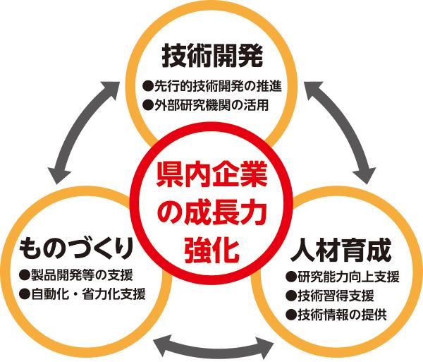 センターの役割と3つの強化活動
